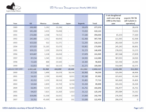 Slaughter Statistics by Year - 1989 through available YTD (click through to original document at Equine Welfare Alliance)