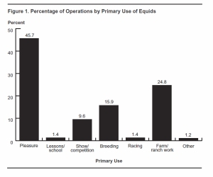 United States - Use of Equids by Function - Click to view original source