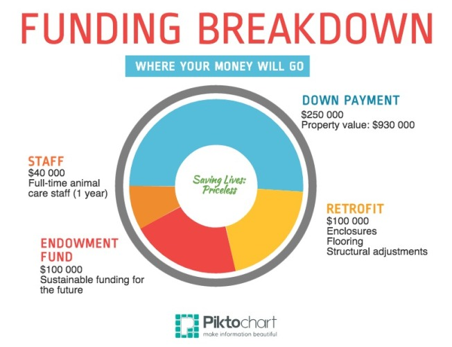 Darwin Funding Breakdown